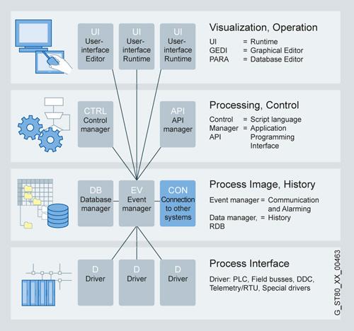 SCADA System WinCC Open Architecture  Функции  Подробное описание